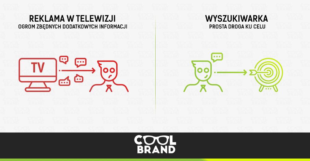 Pozycjonowanie stron internetowych a tradycyjne środki reklamowe (telewizja,radio, prasa)