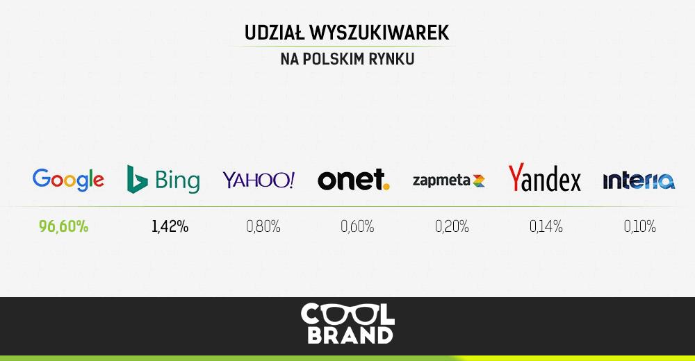 udział wyszukiwarek na polskim rynku